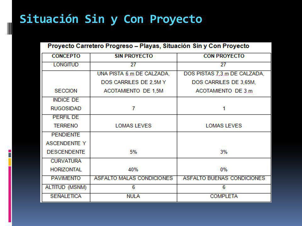 Situación Sin y Con Proyecto
