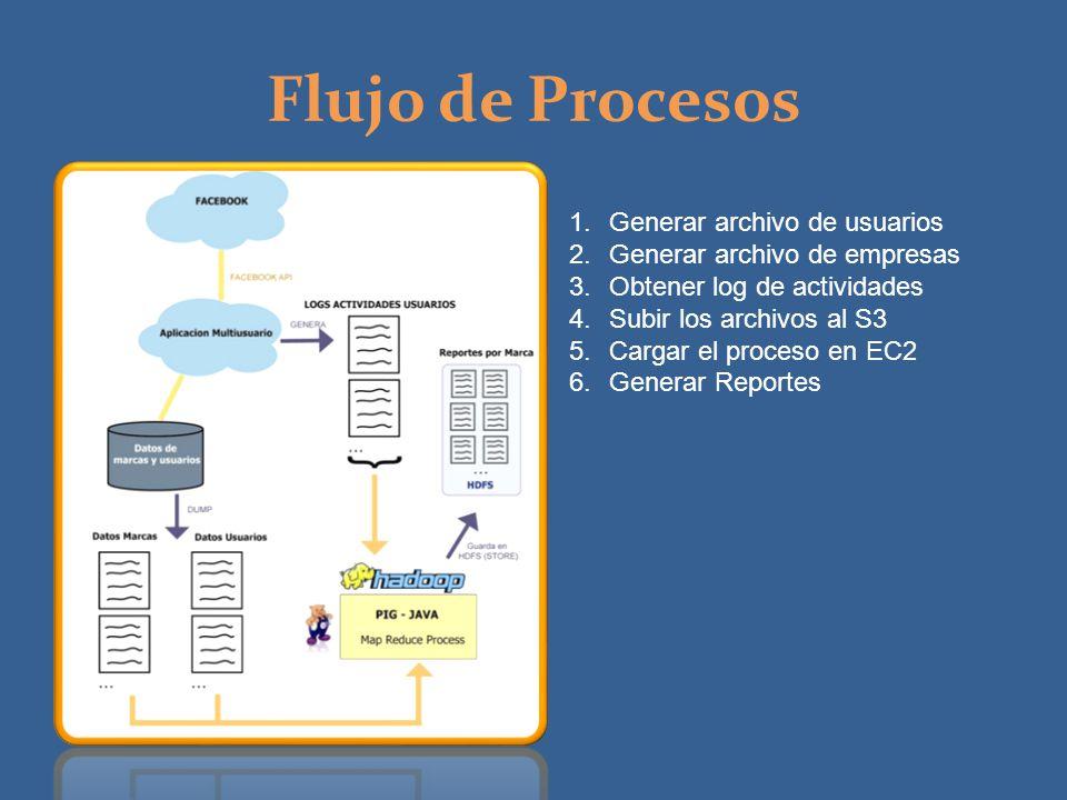1.Generar archivo de usuarios 2.Generar archivo de empresas 3.Obtener log de actividades 4.Subir los archivos al S3 5.Cargar el proceso en EC2 6.Gener