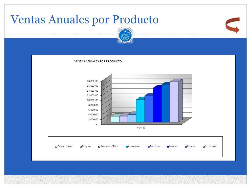 Ventas Anuales por Producto 6