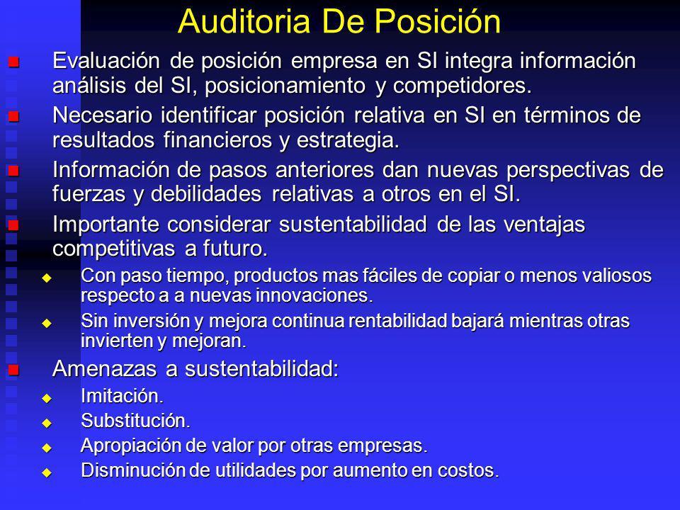 Auditoria De Posición Evaluación de posición empresa en SI integra información análisis del SI, posicionamiento y competidores.