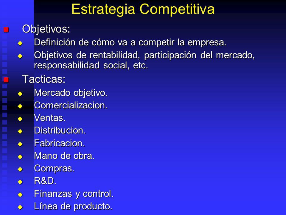 Estrategia Competitiva Objetivos: Objetivos: Definición de cómo va a competir la empresa.