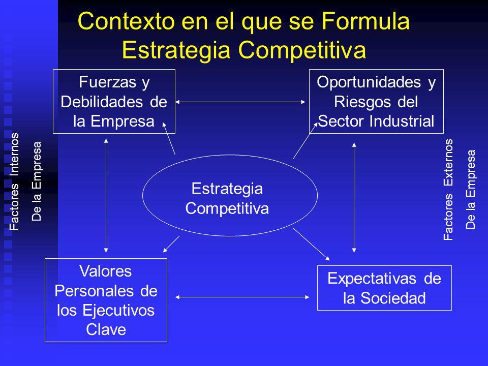 Contexto en el que se Formula Estrategia Competitiva Fuerzas y Debilidades de la Empresa Oportunidades y Riesgos del Sector Industrial Valores Personales de los Ejecutivos Clave Expectativas de la Sociedad Factores Internos De la Empresa Factores Externos De la Empresa Estrategia Competitiva
