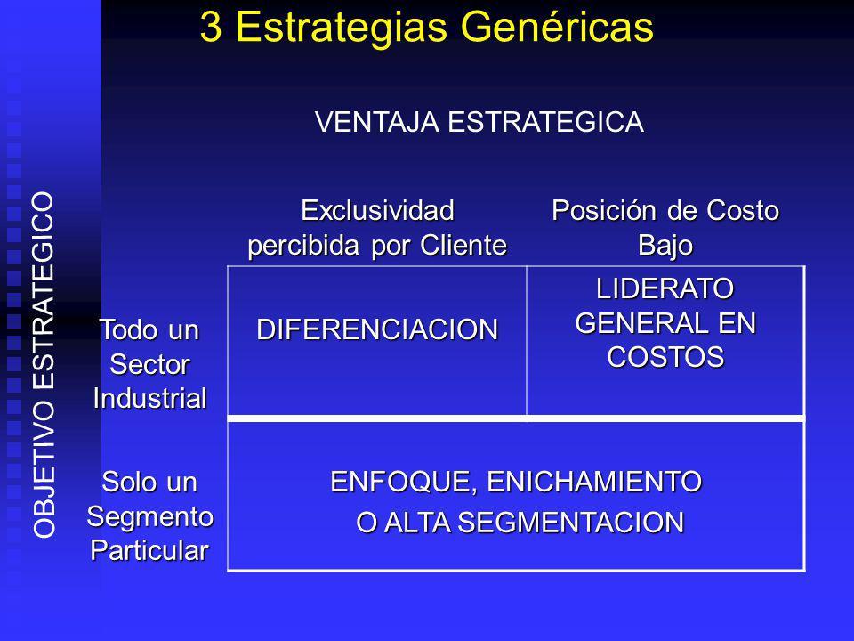 3 Estrategias Genéricas Exclusividad percibida por Cliente Posición de Costo Bajo Todo un Sector Industrial DIFERENCIACION LIDERATO GENERAL EN COSTOS Solo un Segmento Particular ENFOQUE, ENICHAMIENTO O ALTA SEGMENTACION O ALTA SEGMENTACION VENTAJA ESTRATEGICA OBJETIVO ESTRATEGICO
