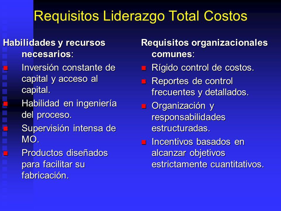 Requisitos Liderazgo Total Costos Habilidades y recursos necesarios: Inversión constante de capital y acceso al capital.