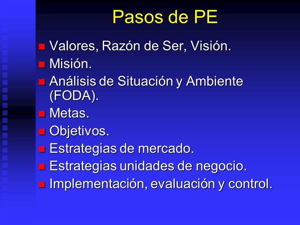 Pasos de PE Valores, Razón de Ser, Visión.Valores, Razón de Ser, Visión.
