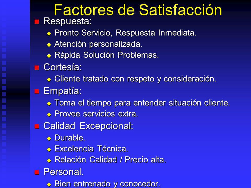 Factores de Satisfacción Respuesta: Respuesta: Pronto Servicio, Respuesta Inmediata.