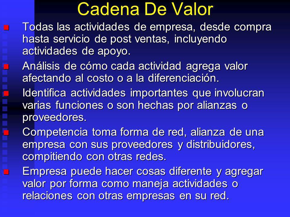 Cadena De Valor Todas las actividades de empresa, desde compra hasta servicio de post ventas, incluyendo actividades de apoyo.