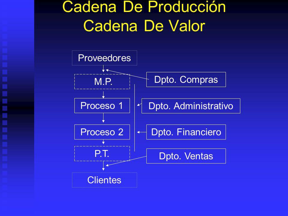 Cadena De Producción Cadena De Valor Proveedores Proceso 1 Proceso 2 Dpto.
