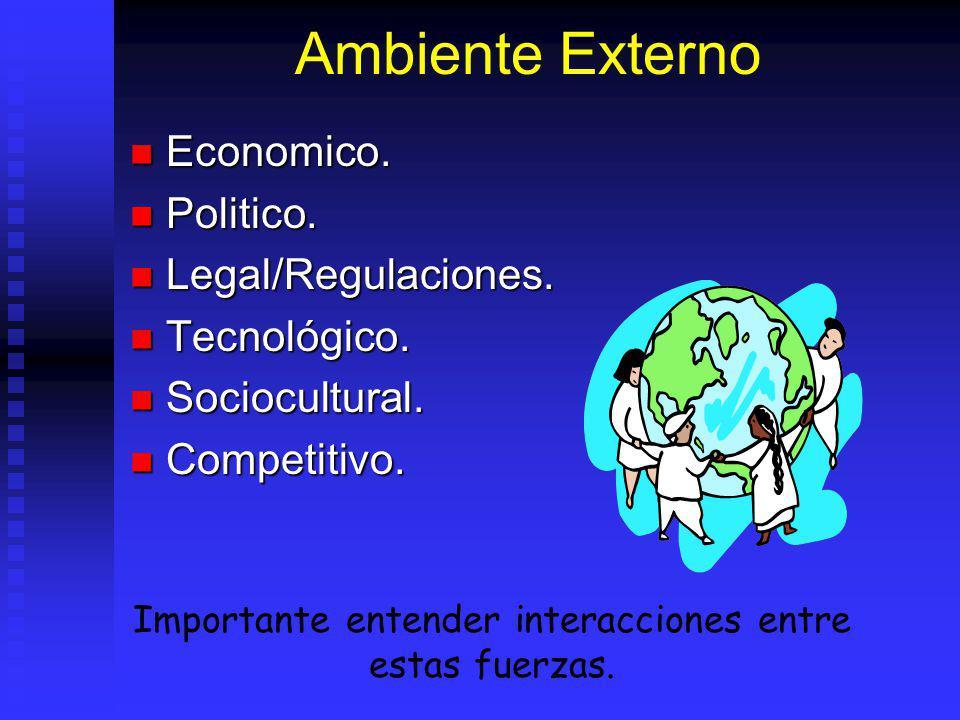 Ambiente Externo Economico.Economico. Politico. Politico.