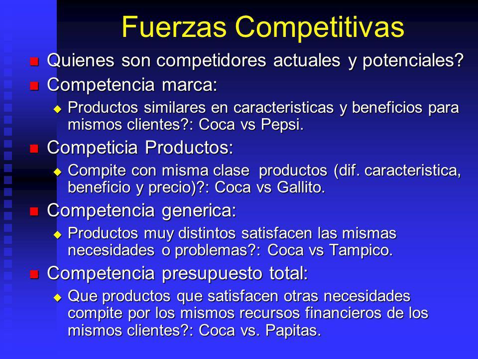 Fuerzas Competitivas Quienes son competidores actuales y potenciales.