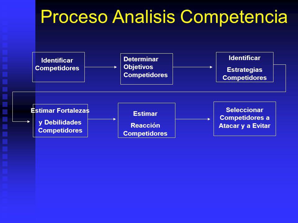 Identificar Competidores Determinar Objetivos Competidores Identificar Estrategias Competidores Estimar Fortalezas y Debilidades Competidores Estimar Reacción Competidores Seleccionar Competidores a Atacar y a Evitar Proceso Analisis Competencia