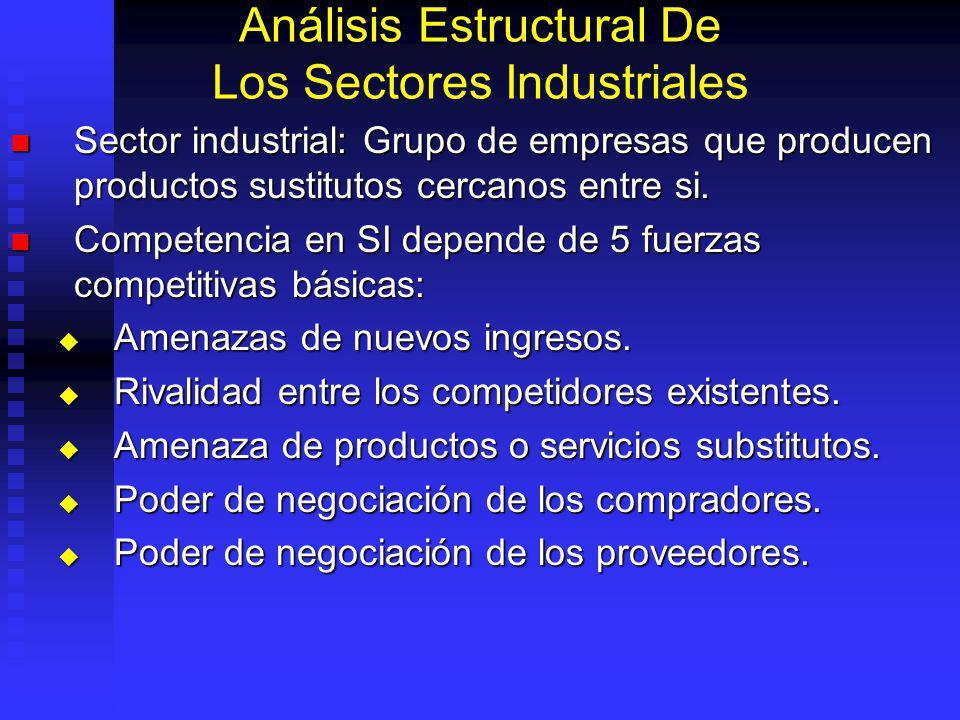 Análisis Estructural De Los Sectores Industriales Sector industrial: Grupo de empresas que producen productos sustitutos cercanos entre si.