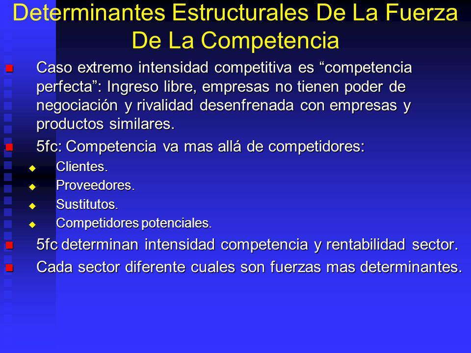Determinantes Estructurales De La Fuerza De La Competencia Caso extremo intensidad competitiva es competencia perfecta: Ingreso libre, empresas no tienen poder de negociación y rivalidad desenfrenada con empresas y productos similares.