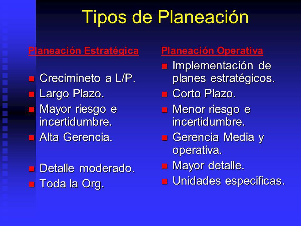 Planeación EstratégicaPlaneación Operativa Tipos de Planeación Crecimineto a L/P.