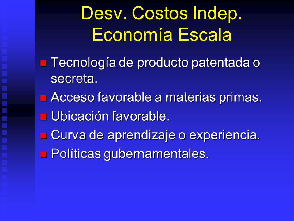 Desv.Costos Indep. Economía Escala Tecnología de producto patentada o secreta.