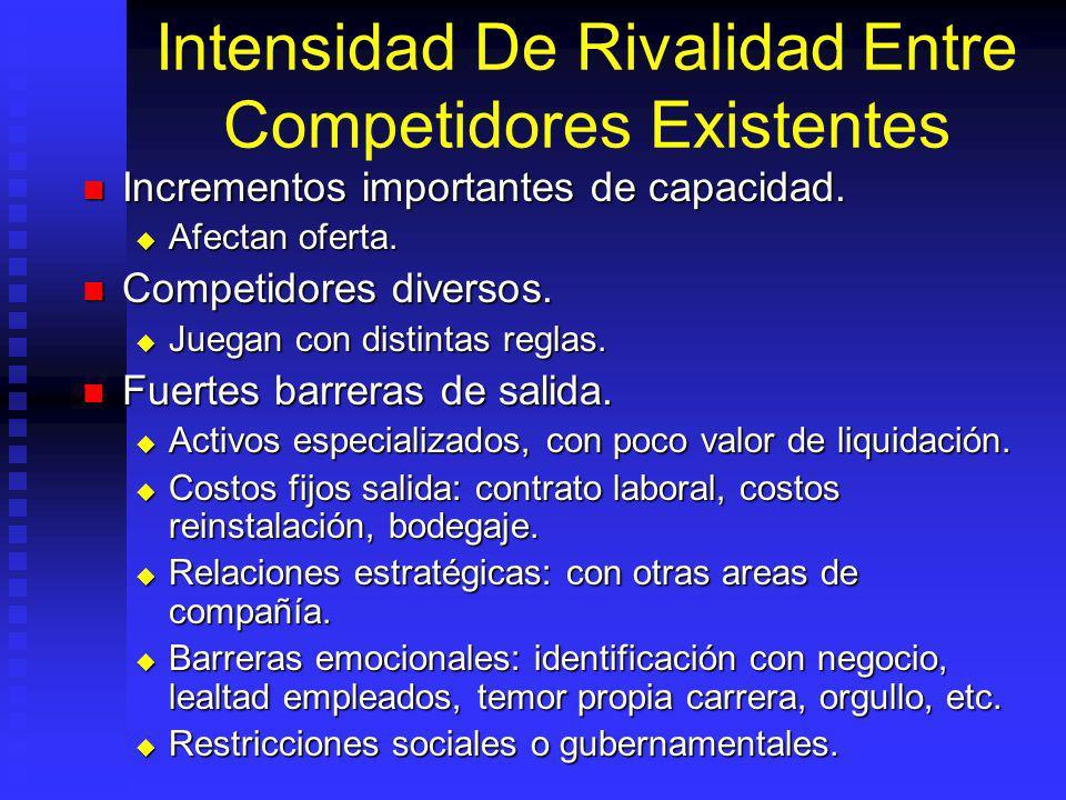Intensidad De Rivalidad Entre Competidores Existentes Incrementos importantes de capacidad.