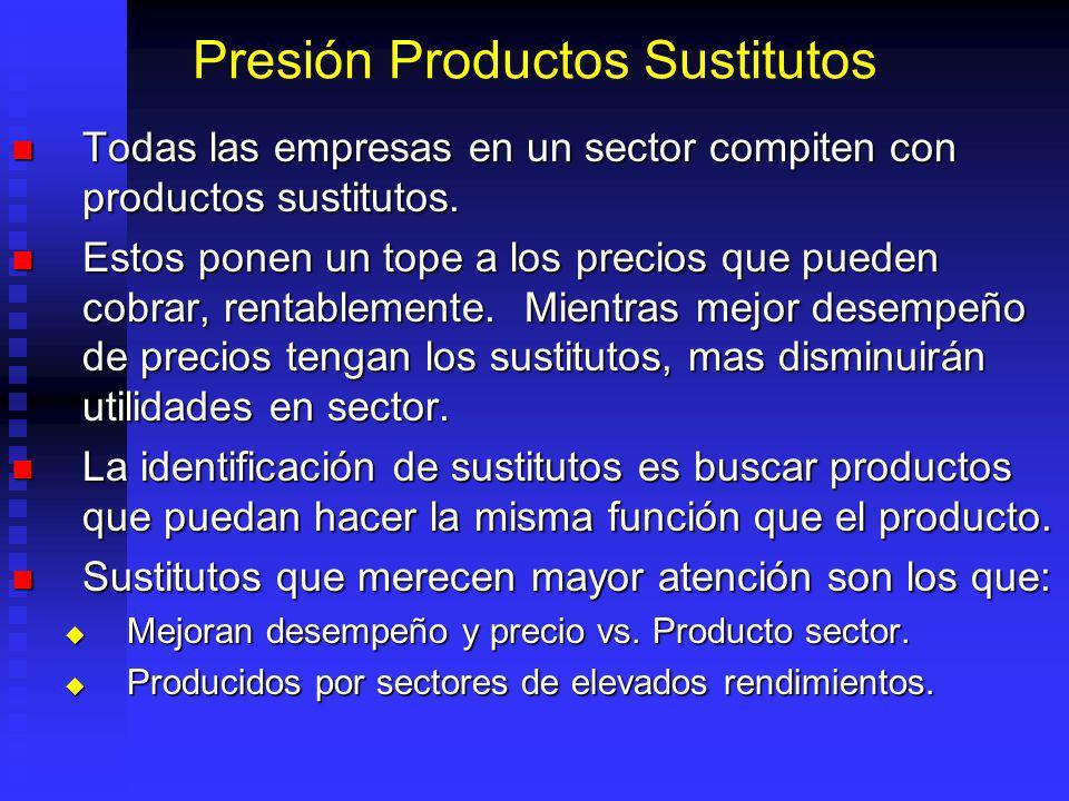 Presión Productos Sustitutos Todas las empresas en un sector compiten con productos sustitutos.