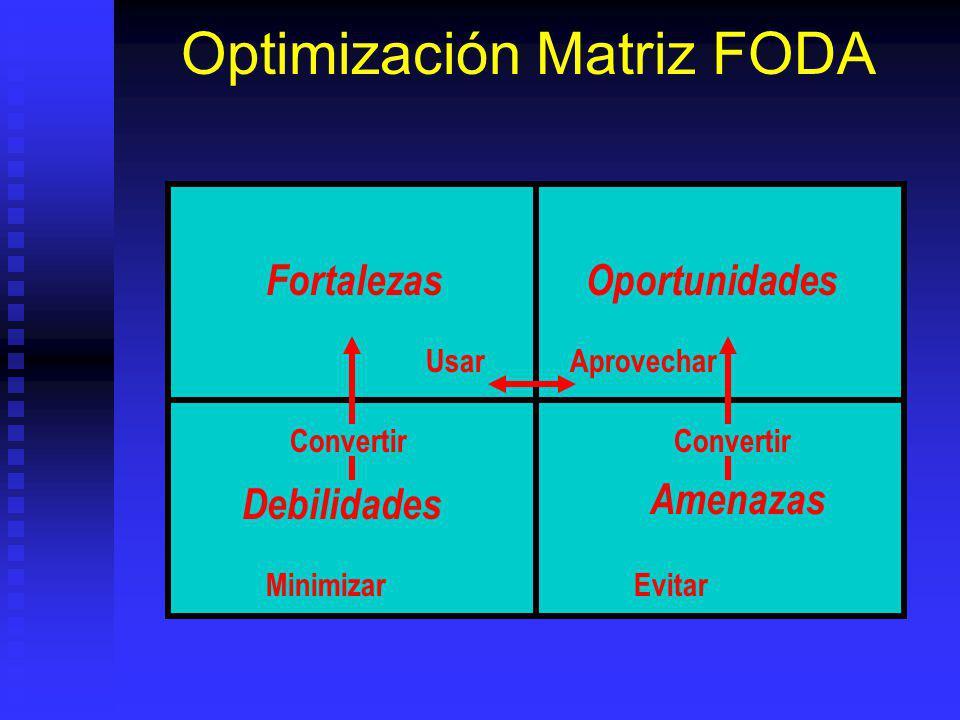 Optimización Matriz FODA FortalezasOportunidades Debilidades Amenazas MinimizarEvitar UsarAprovechar Convertir