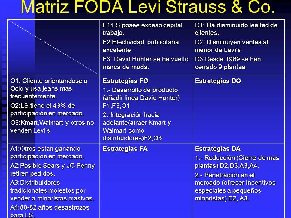 Matriz FODA Levi Strauss & Co.F1:LS posee exceso capital trabajo.