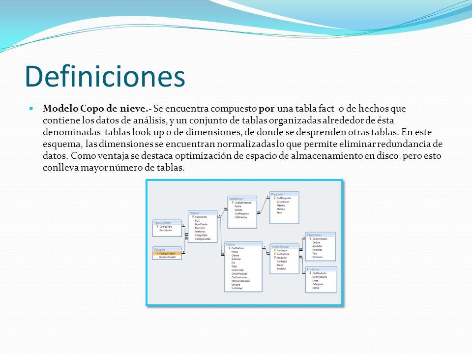 Definiciones Modelo Copo de nieve.- Se encuentra compuesto por una tabla fact o de hechos que contiene los datos de análisis, y un conjunto de tablas organizadas alrededor de ésta denominadas tablas look up o de dimensiones, de donde se desprenden otras tablas.