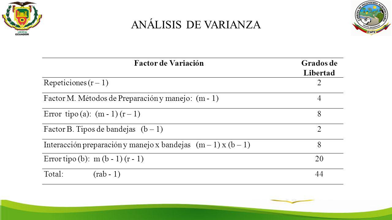ANÁLISIS DE VARIANZA Factor de VariaciónGrados de Libertad Repeticiones (r – 1)2 Factor M.