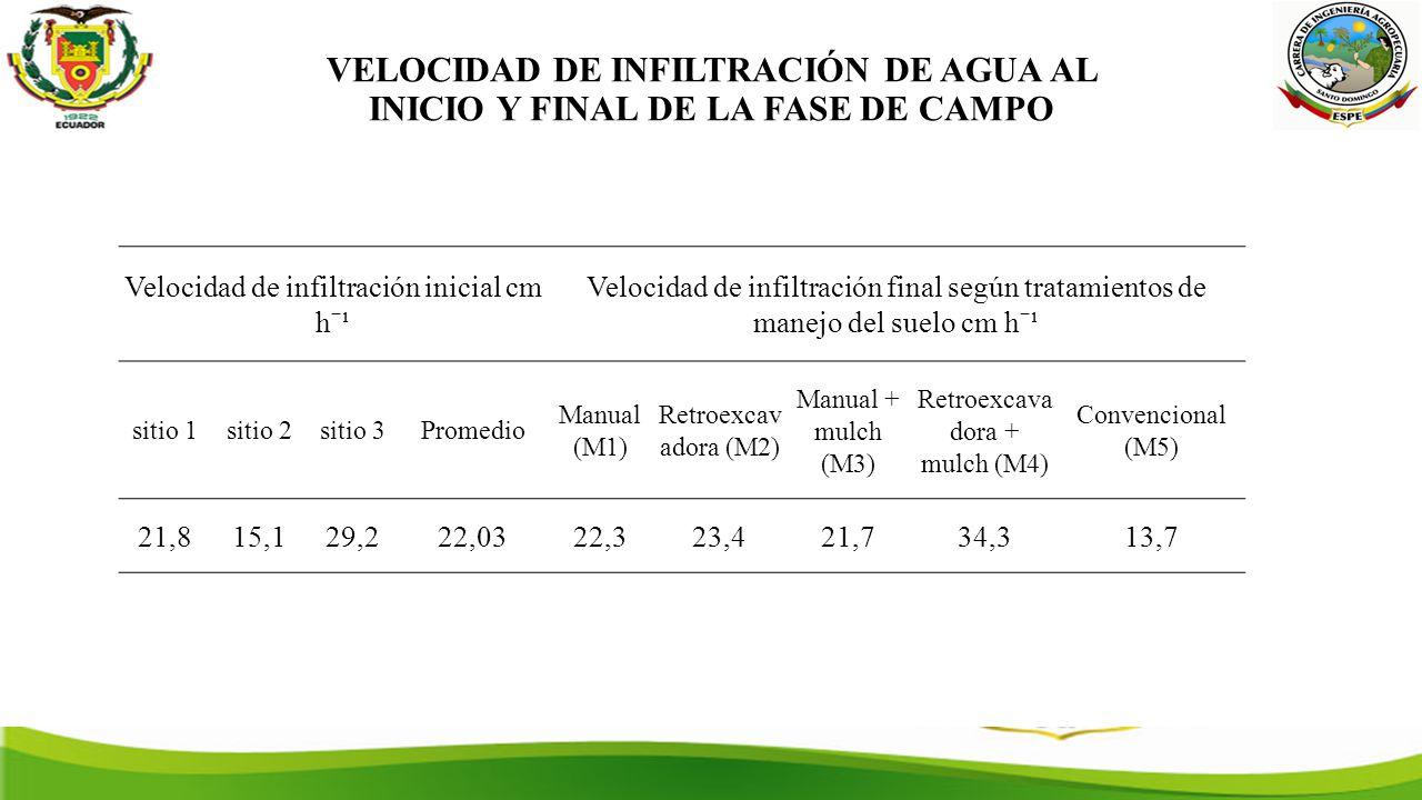 VELOCIDAD DE INFILTRACIÓN DE AGUA AL INICIO Y FINAL DE LA FASE DE CAMPO Velocidad de infiltración inicial cm hˉ¹ Velocidad de infiltración final según tratamientos de manejo del suelo cm hˉ¹ sitio 1sitio 2sitio 3Promedio Manual (M1) Retroexcav adora (M2) Manual + mulch (M3) Retroexcava dora + mulch (M4) Convencional (M5) 21,815,129,222,0322,323,421,734,313,7