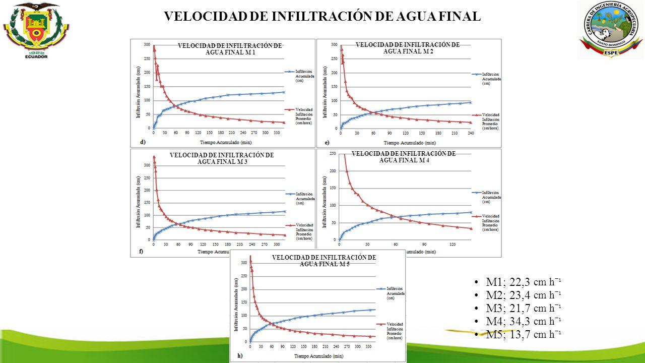 VELOCIDAD DE INFILTRACIÓN DE AGUA FINAL M1; 22,3 cm hˉ¹ M2; 23,4 cm hˉ¹ M3; 21,7 cm hˉ¹ M4; 34,3 cm hˉ¹ M5; 13,7 cm hˉ¹ VELOCIDAD DE INFILTRACIÓN DE AGUA FINAL M 1 VELOCIDAD DE INFILTRACIÓN DE AGUA FINAL M 2 VELOCIDAD DE INFILTRACIÓN DE AGUA FINAL M 3 VELOCIDAD DE INFILTRACIÓN DE AGUA FINAL M 4 VELOCIDAD DE INFILTRACIÓN DE AGUA FINAL M 5