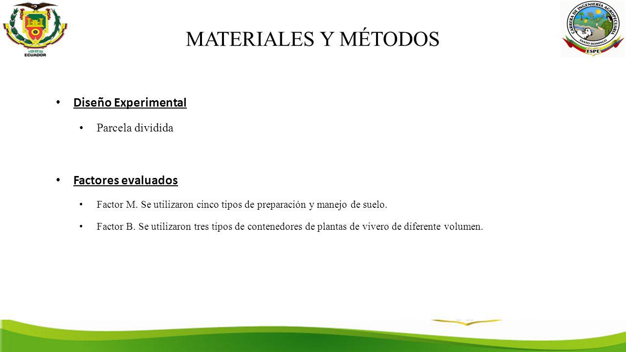 MATERIALES Y MÉTODOS Diseño Experimental Parcela dividida Factores evaluados Factor M.