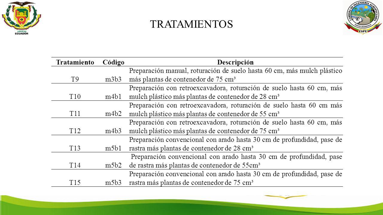 TRATAMIENTOS TratamientoCódigoDescripción T9m3b3 Preparación manual, roturación de suelo hasta 60 cm, más mulch plástico más plantas de contenedor de 75 cm³ T10m4b1 Preparación con retroexcavadora, roturación de suelo hasta 60 cm, más mulch plástico más plantas de contenedor de 28 cm³ T11m4b2 Preparación con retroexcavadora, roturación de suelo hasta 60 cm más mulch plástico más plantas de contenedor de 55 cm³ T12m4b3 Preparación con retroexcavadora, roturación de suelo hasta 60 cm, más mulch plástico más plantas de contenedor de 75 cm³ T13m5b1 Preparación convencional con arado hasta 30 cm de profundidad, pase de rastra más plantas de contenedor de 28 cm³ T14m5b2 Preparación convencional con arado hasta 30 cm de profundidad, pase de rastra más plantas de contenedor de 55cm³ T15m5b3 Preparación convencional con arado hasta 30 cm de profundidad, pase de rastra más plantas de contenedor de 75 cm³