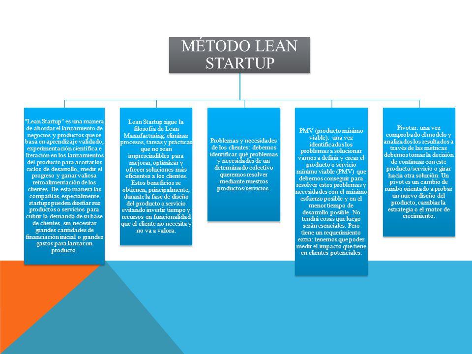 MÉTODO LEAN STARTUP Lean Startup es una manera de abordar el lanzamiento de negocios y productos que se basa en aprendizaje validado, experimentación científica e Iteración en los lanzamientos del producto para acortar los ciclos de desarrollo, medir el progreso y ganar valiosa retroalimentación de los clientes.