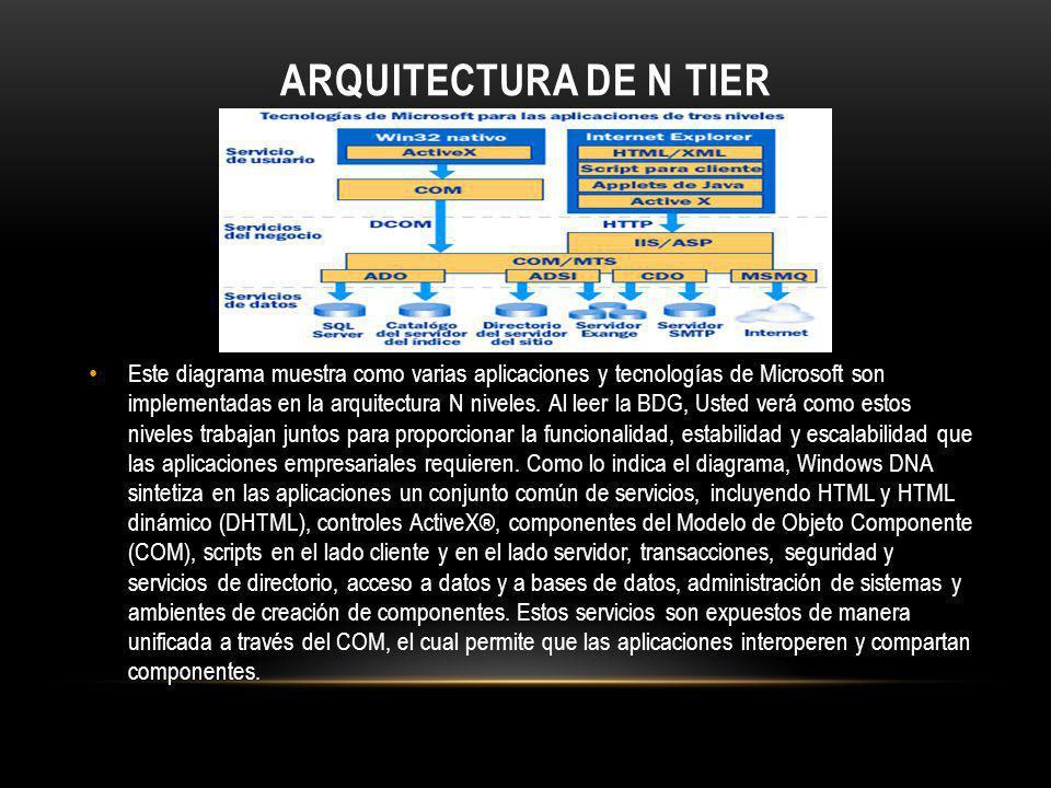 ARQUITECTURA DE N TIER Este diagrama muestra como varias aplicaciones y tecnologías de Microsoft son implementadas en la arquitectura N niveles. Al le