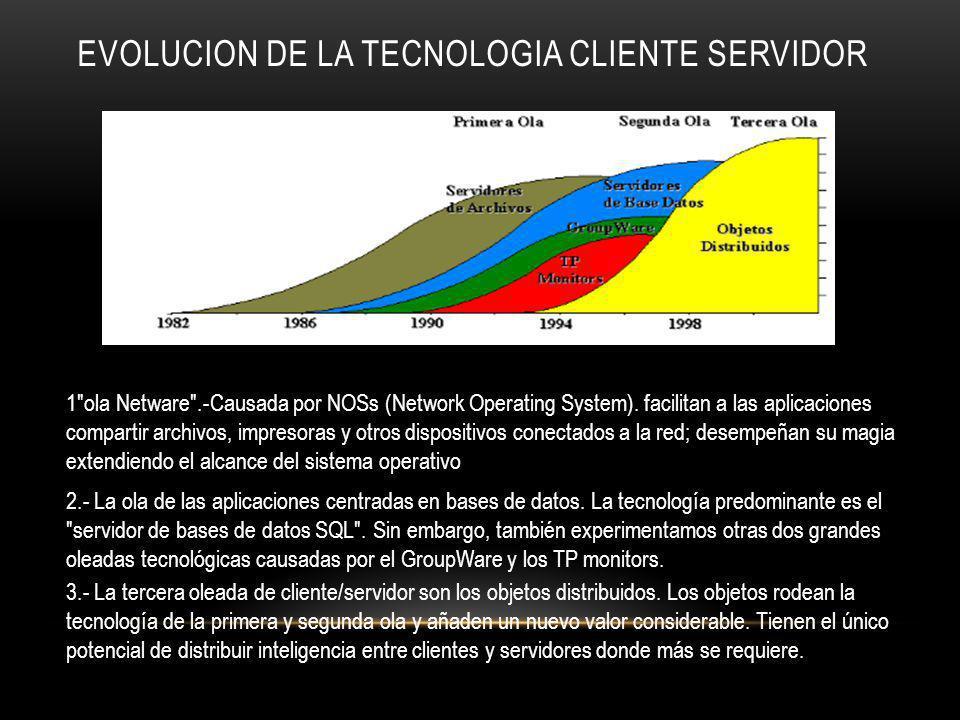 EVOLUCION DE LA TECNOLOGIA CLIENTE SERVIDOR 1