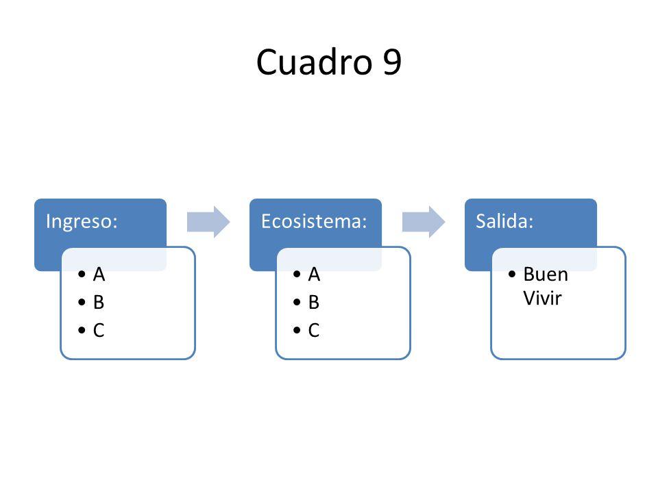 Cuadro 9 Ingreso: A B C Ecosistema: A B C Salida: Buen Vivir