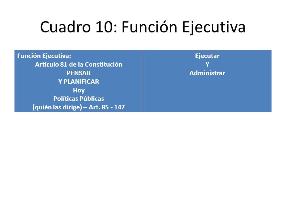 Cuadro 10: Función Ejecutiva Función Ejecutiva: Artículo 81 de la Constitución PENSAR Y PLANIFICAR Hoy Políticas Públicas (quién las dirige) – Art. 85