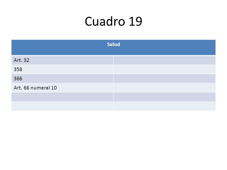 Cuadro 19 Salud Art. 32 358 366 Art. 66 numeral 10