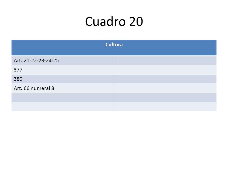 Cuadro 20 Cultura Art. 21-22-23-24-25 377 380 Art. 66 numeral 8