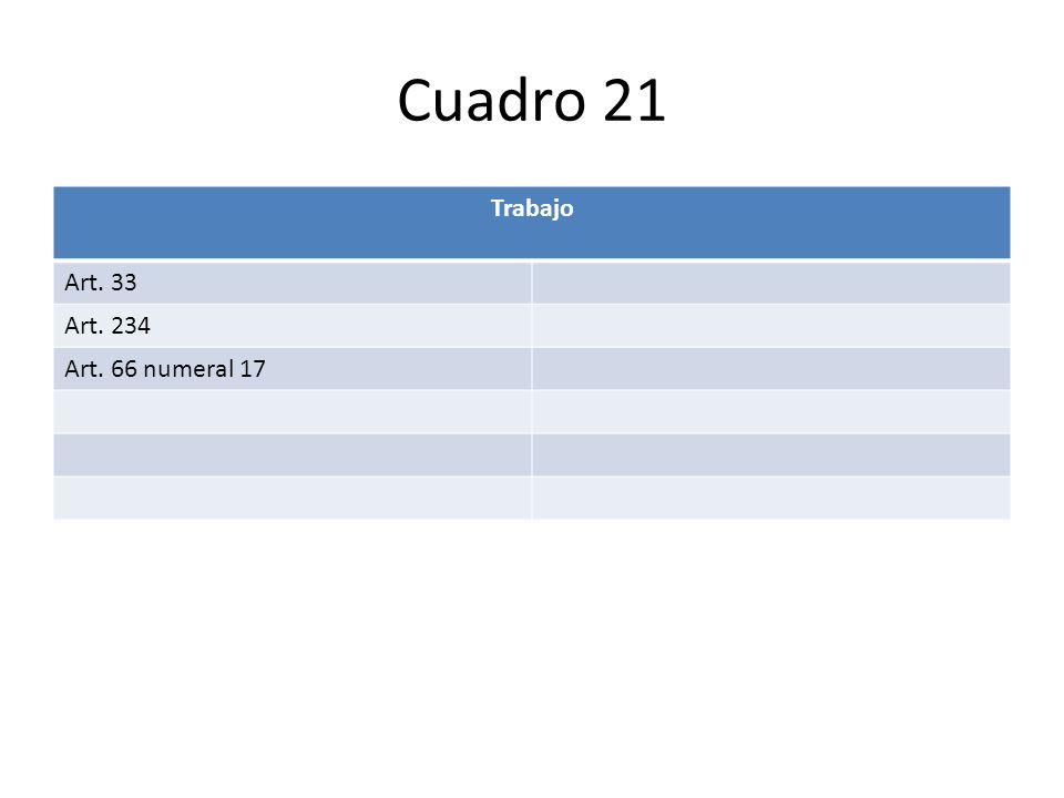 Cuadro 21 Trabajo Art. 33 Art. 234 Art. 66 numeral 17