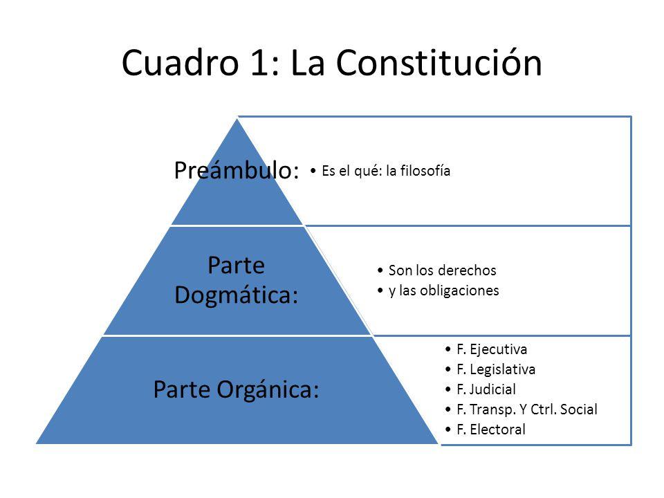 Cuadro 1: La Constitución Es el qué: la filosofía Preámbulo: Son los derechos y las obligaciones Parte Dogmática: F. Ejecutiva F. Legislativa F. Judic