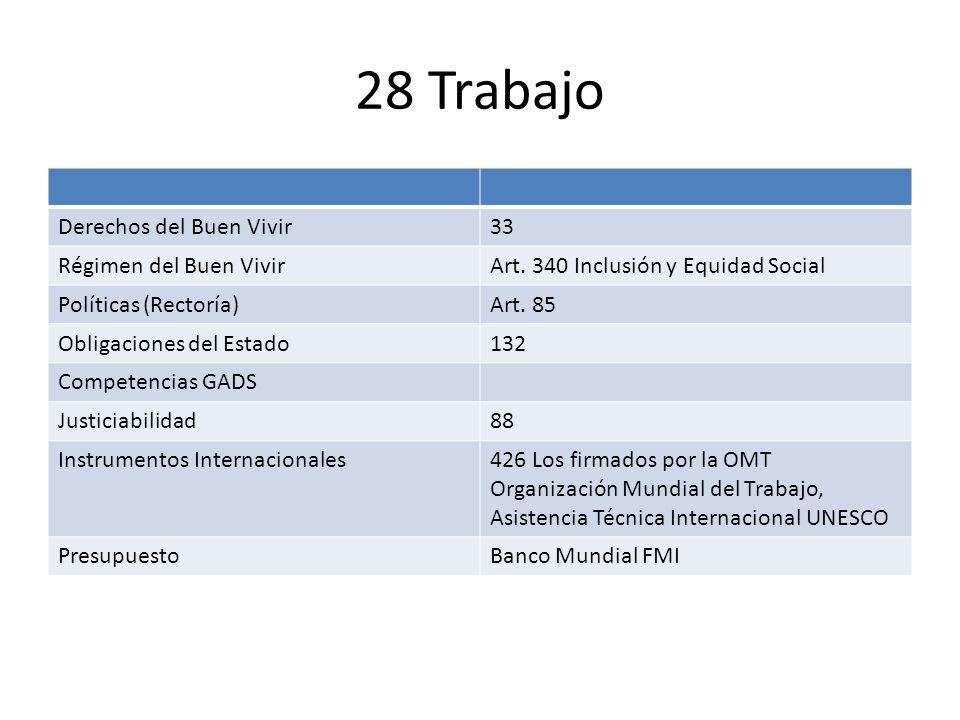 28 Trabajo Derechos del Buen Vivir33 Régimen del Buen VivirArt. 340 Inclusión y Equidad Social Políticas (Rectoría)Art. 85 Obligaciones del Estado132