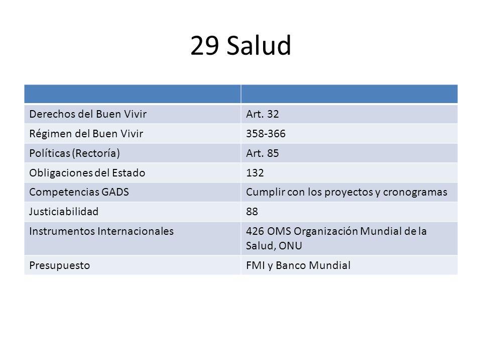 29 Salud Derechos del Buen VivirArt. 32 Régimen del Buen Vivir358-366 Políticas (Rectoría)Art. 85 Obligaciones del Estado132 Competencias GADSCumplir