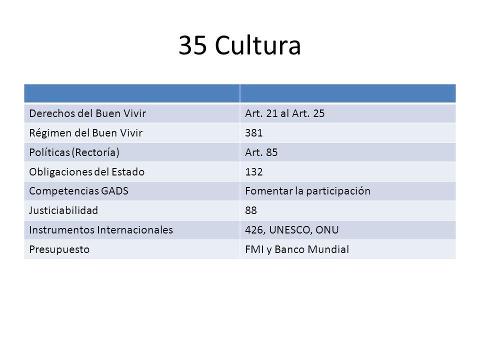 35 Cultura Derechos del Buen VivirArt. 21 al Art. 25 Régimen del Buen Vivir381 Políticas (Rectoría)Art. 85 Obligaciones del Estado132 Competencias GAD