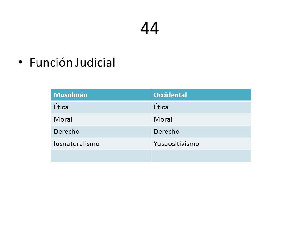 44 Función Judicial MusulmánOccidental Ética Moral Derecho IusnaturalismoYuspositivismo