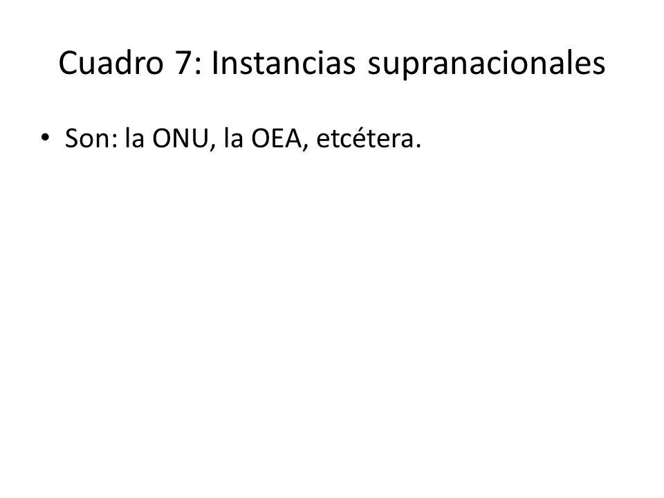 Cuadro 7: Instancias supranacionales Son: la ONU, la OEA, etcétera.