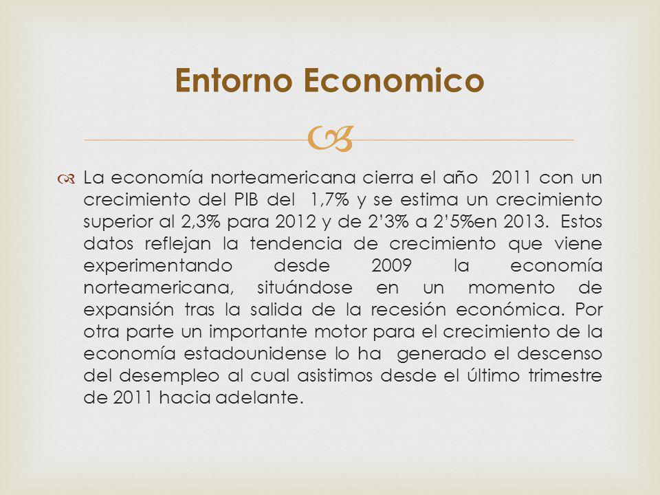 La economía norteamericana cierra el año 2011 con un crecimiento del PIB del 1,7% y se estima un crecimiento superior al 2,3% para 2012 y de 23% a 25%