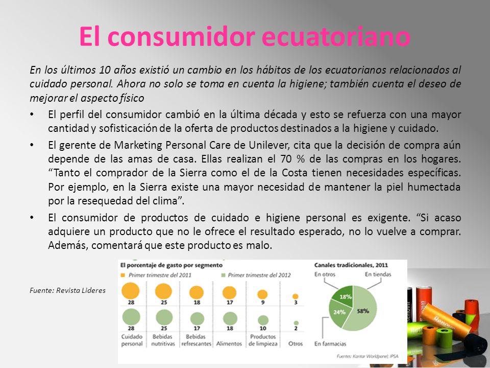 El consumidor ecuatoriano En los últimos 10 años existió un cambio en los hábitos de los ecuatorianos relacionados al cuidado personal. Ahora no solo