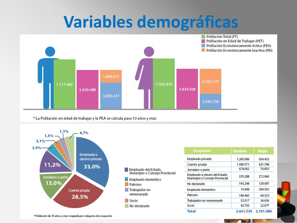 Variables demográficas