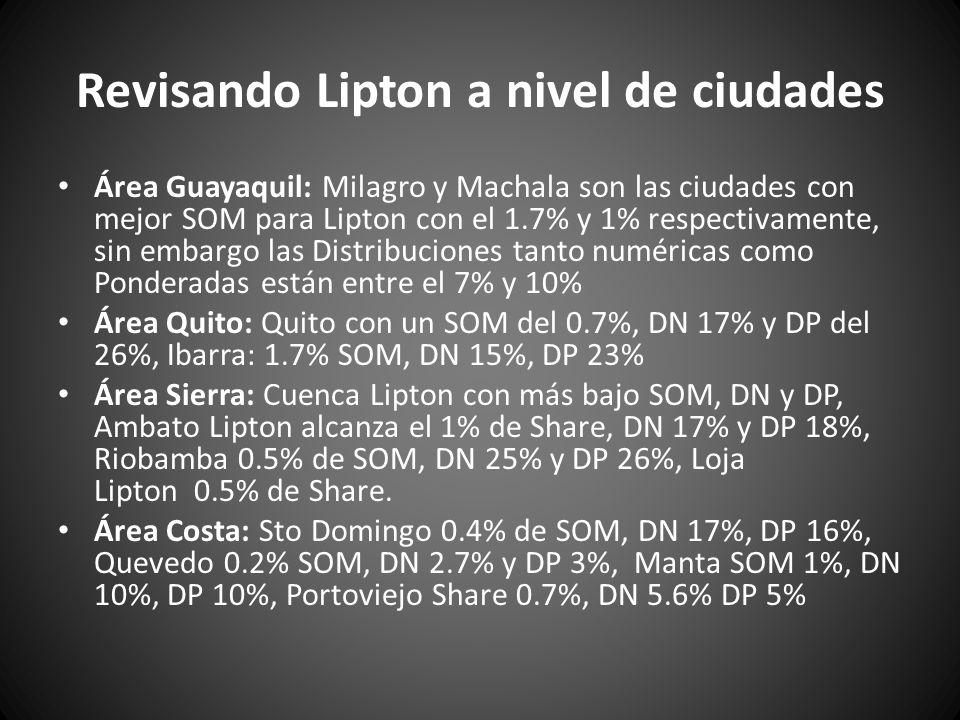 Revisando Lipton a nivel de ciudades Área Guayaquil: Milagro y Machala son las ciudades con mejor SOM para Lipton con el 1.7% y 1% respectivamente, si