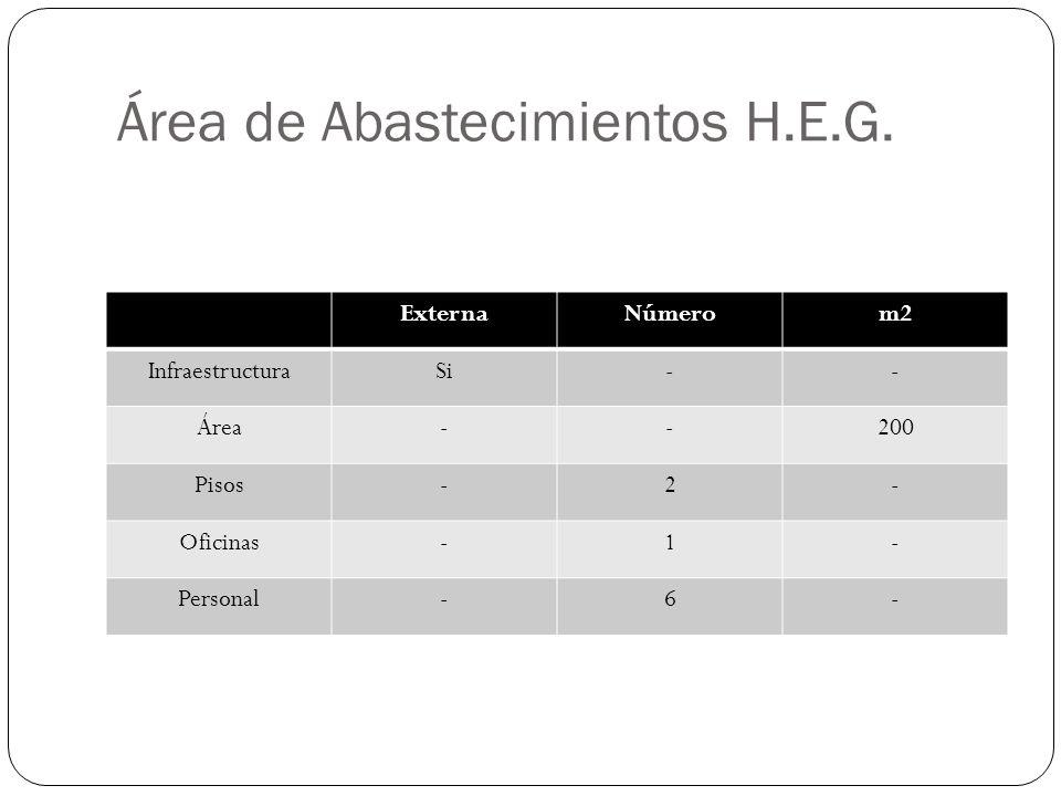 Área de Abastecimientos H.E.G.