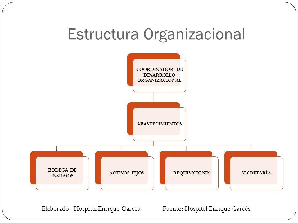 Estructura Organizacional COORDINADOR DE DESARROLLO ORGANIZACIONAL ABASTECIMIENTOS BODEGA DE INSUMOS ACTIVOS FIJOSREQUISICIONESSECRETARÍA Elaborado: Hospital Enrique Garcés Fuente: Hospital Enrique Garcés