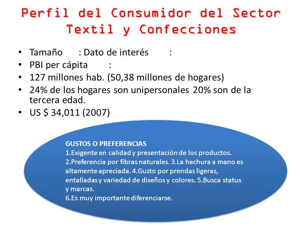 Perfil del Consumidor del Sector Textil y Confecciones Tamaño: Dato de interés: PBI per cápita: 127 millones hab. (50,38 millones de hogares) 24% de l